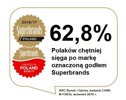 Godło Superbrands