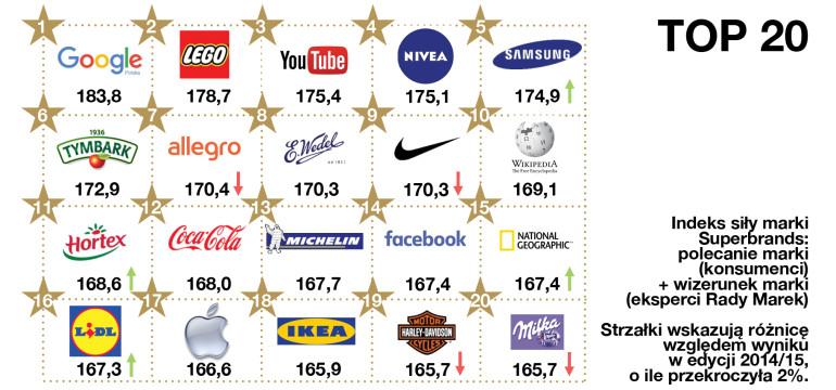 LOGOTYPY TOP20kropki2napis