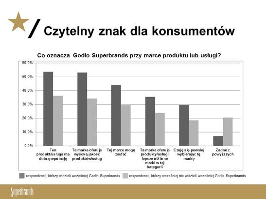 godlo-badanie-wykres